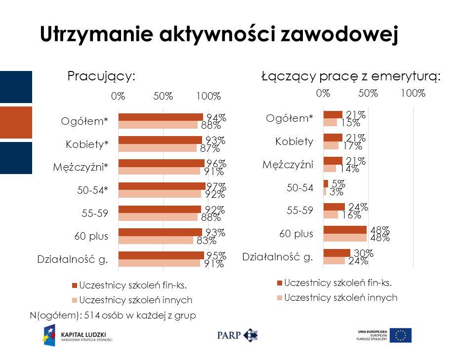 Utrzymanie aktywności zawodowej Pracujący:Łączący pracę z emeryturą: N(ogółem): 514 osób w każdej z grup