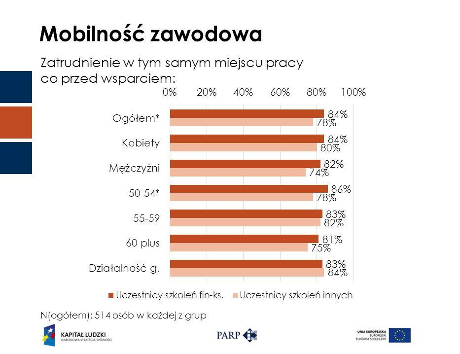 Mobilność zawodowa Zatrudnienie w tym samym miejscu pracy co przed wsparciem: N(ogółem): 514 osób w każdej z grup
