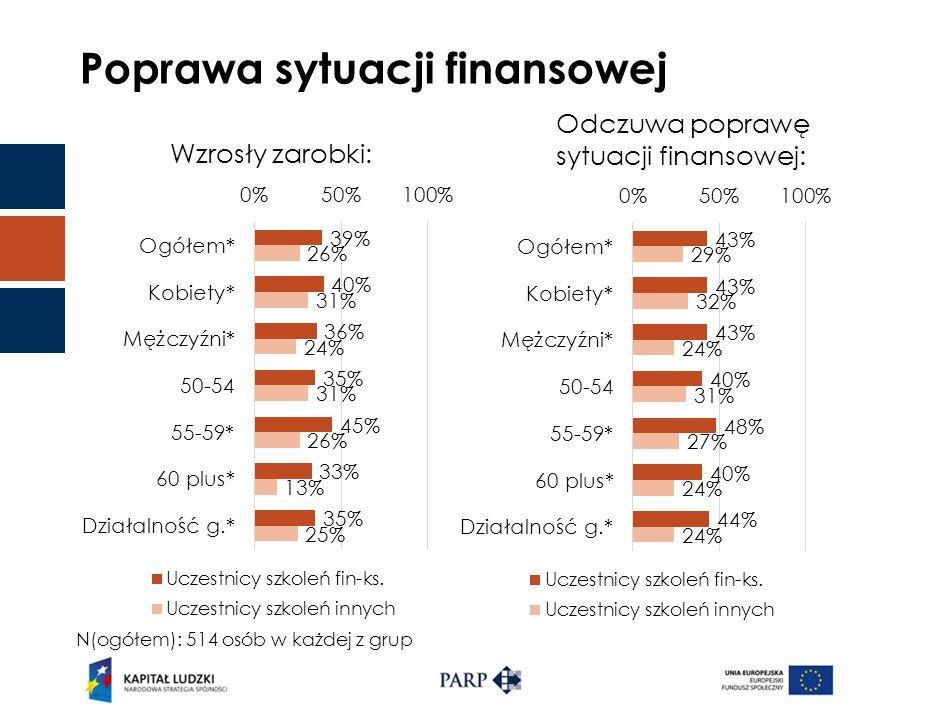 Poprawa sytuacji finansowej Wzrosły zarobki: Odczuwa poprawę sytuacji finansowej: N(ogółem): 514 osób w każdej z grup