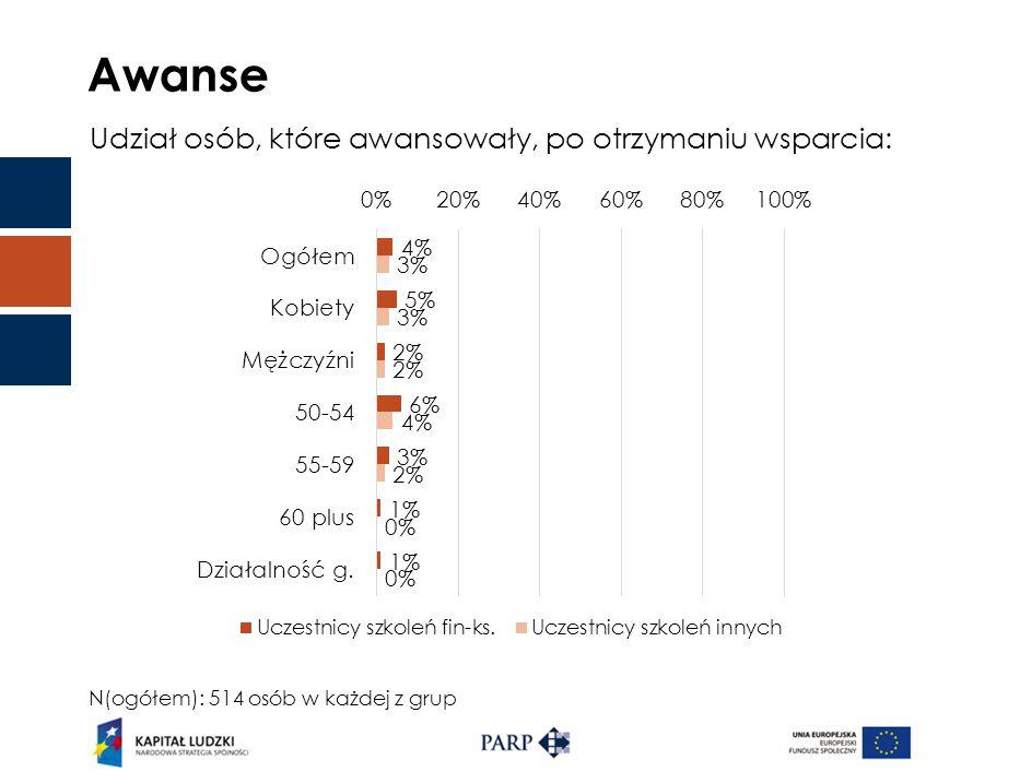 Awanse Udział osób, które awansowały, po otrzymaniu wsparcia: N(ogółem): 514 osób w każdej z grup