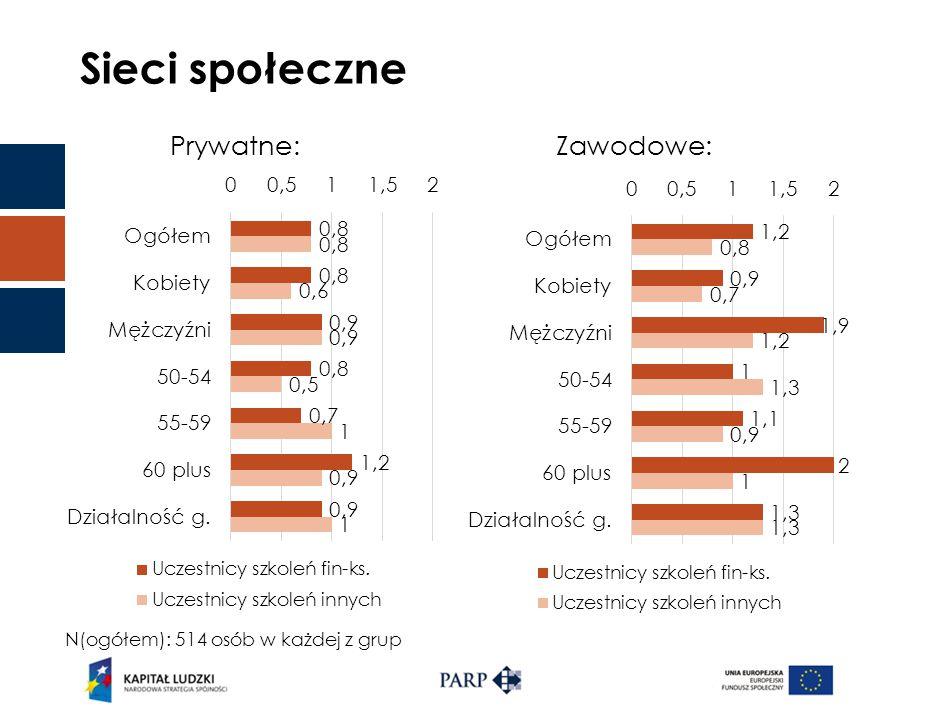 Sieci społeczne Prywatne:Zawodowe: N(ogółem): 514 osób w każdej z grup