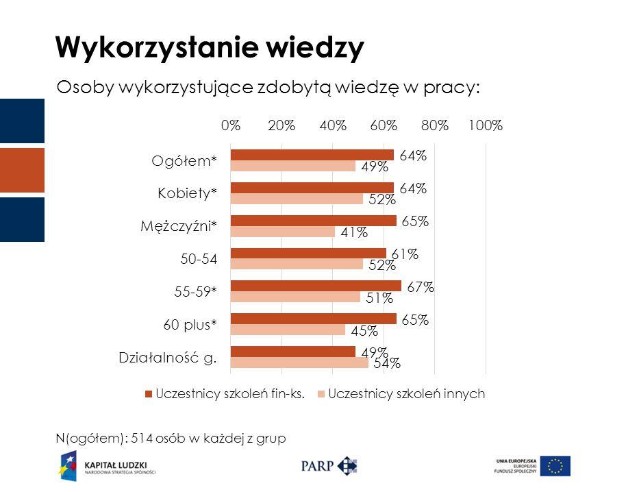 Wykorzystanie wiedzy Osoby wykorzystujące zdobytą wiedzę w pracy: N(ogółem): 514 osób w każdej z grup