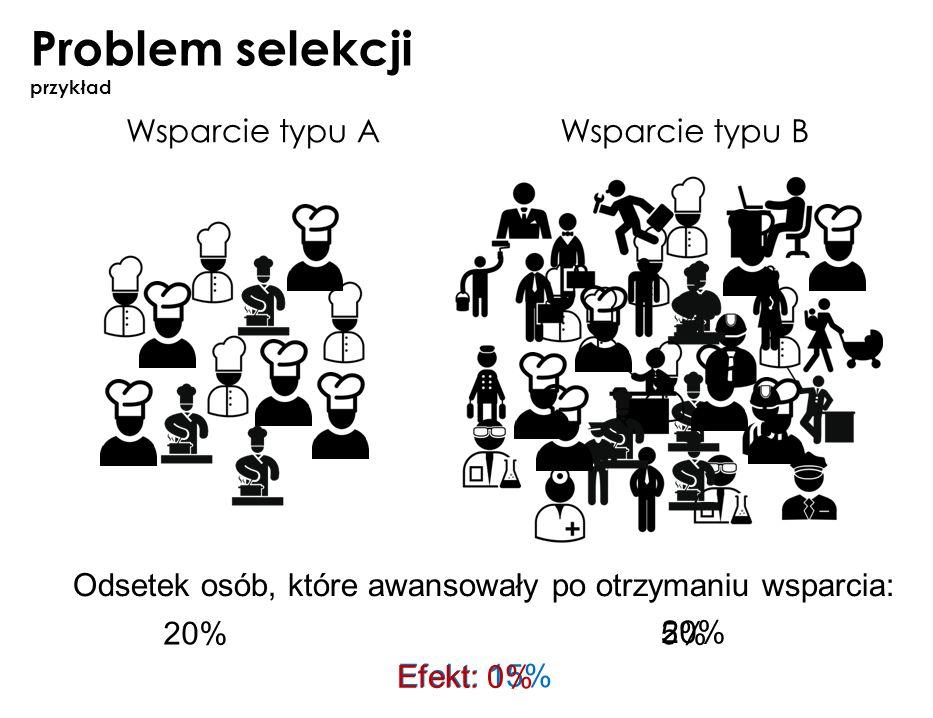 Problem selekcji przykład Wsparcie typu AWsparcie typu B Odsetek osób, które awansowały po otrzymaniu wsparcia: 20%5% Efekt: 15% 20% Efekt: 0%