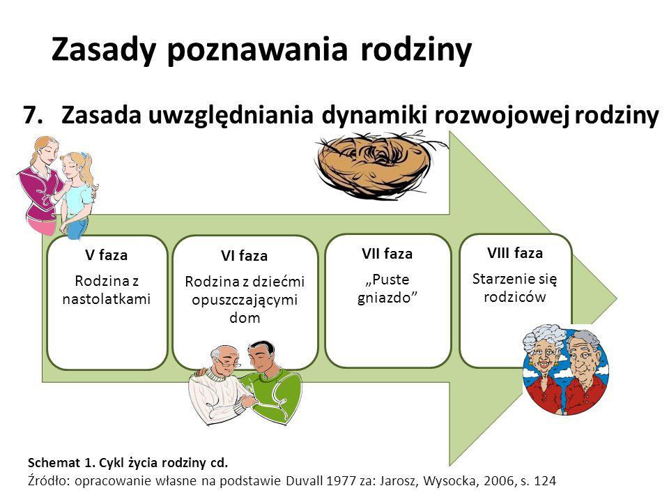 Zasady poznawania rodziny jako środowiska wychowawczego 7.Zasada uwzględniania dynamiki rozwojowej rodziny Schemat 1.