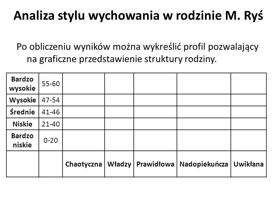 Po obliczeniu wyników można wykreślić profil pozwalający na graficzne przedstawienie struktury rodziny.