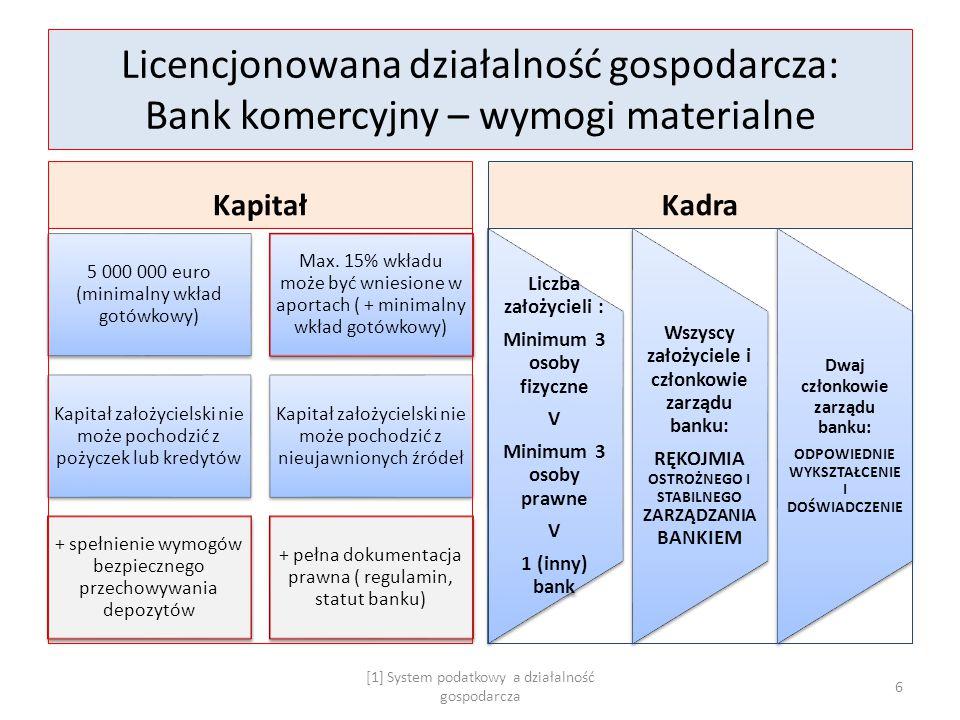 Licencjonowana działalność gospodarcza: Bank komercyjny – wymogi materialne Kapitał 5 000 000 euro (minimalny wkład gotówkowy) Max. 15% wkładu może by