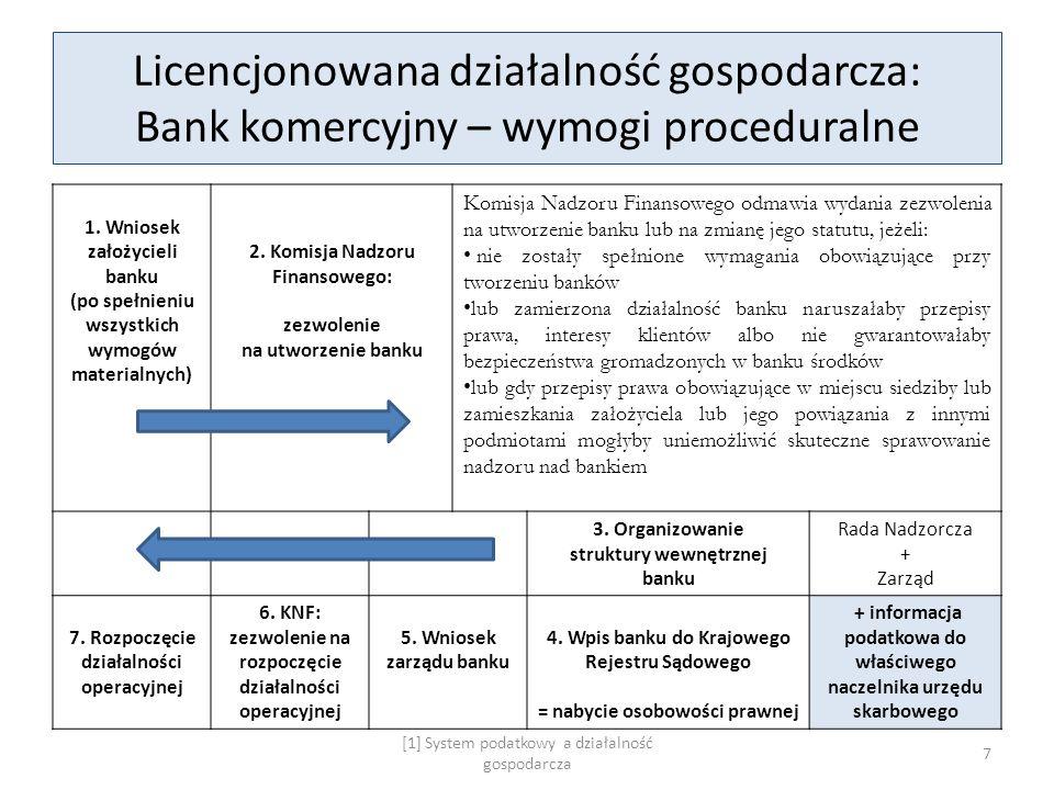 Licencjonowana działalność gospodarcza: Bank komercyjny – wymogi proceduralne 1. Wniosek założycieli banku (po spełnieniu wszystkich wymogów materialn