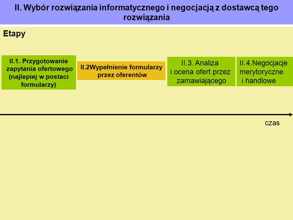 II. Wybór rozwiązania informatycznego i negocjacją z dostawcą tego rozwiązania Etapy II.1. Przygotowanie zapytania ofertowego (najlepiej w postaci for