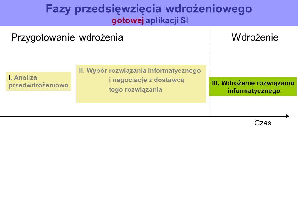 Fazy przedsięwzięcia wdrożeniowego gotowej aplikacji SI Przygotowanie wdrożenia Wdrożenie I. Analiza przedwdrożeniowa II. Wybór rozwiązania informatyc