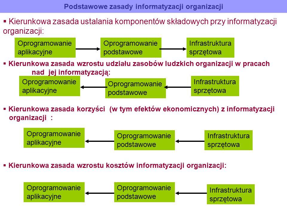 Podstawowe zasady informatyzacji organizacji  Kierunkowa zasada ustalania komponentów składowych przy informatyzacji organizacji: Oprogramowanie apli