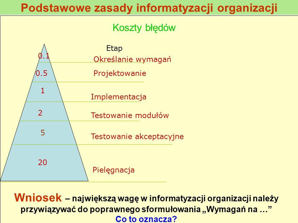 Podstawowe zasady informatyzacji organizacji Koszty błędów 20 2 1 0.5 0.1 Etap Określanie wymagań Projektowanie Implementacja Testowanie modułów Testo