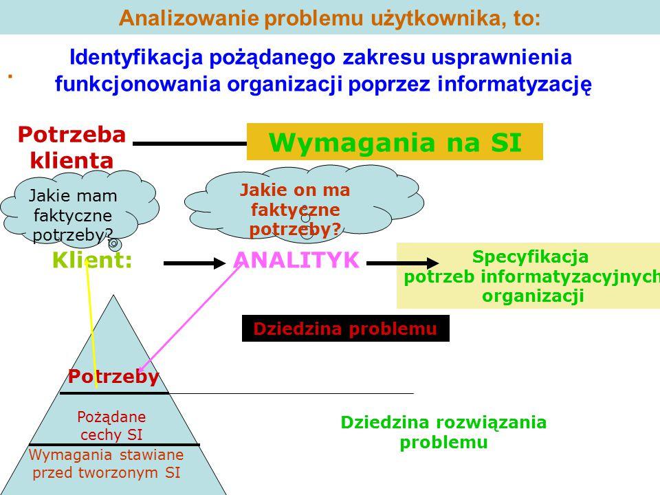 Analizowanie problemu użytkownika, to:. Potrzeba klienta Wymagania na SI Klient:ANALITYK Specyfikacja potrzeb informatyzacyjnych organizacji Potrzeby