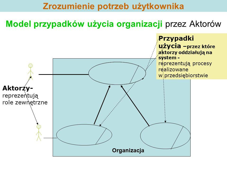 Zrozumienie potrzeb użytkownika Model przypadków użycia organizacji przez Aktorów Aktorzy- reprezentują role zewnętrzne Przypadki użycia – przez które