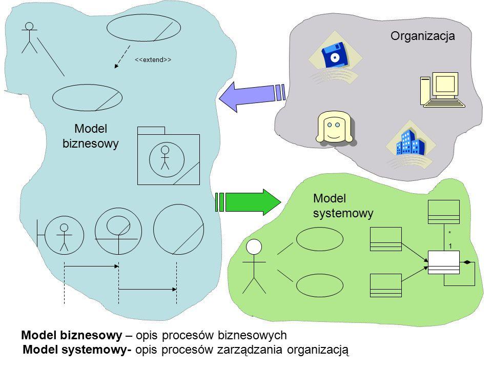 > Model biznesowy Organizacja Model systemowy *1*1 Model biznesowy – opis procesów biznesowych Model systemowy- opis procesów zarządzania organizacją
