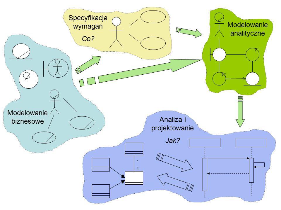 Modelowanie biznesowe Specyfikacja wymagań Co? Modelowanie analityczne *1*1 Analiza i projektowanie Jak?