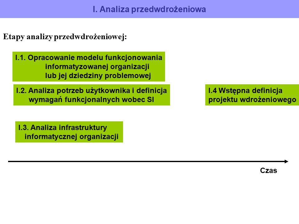 I. Analiza przedwdrożeniowa Etapy analizy przedwdrożeniowej: I.1. Opracowanie modelu funkcjonowania informatyzowanej organizacji lub jej dziedziny pro
