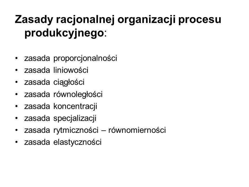 Zasady racjonalnej organizacji procesu produkcyjnego: zasada proporcjonalności zasada liniowości zasada ciągłości zasada równoległości zasada koncentracji zasada specjalizacji zasada rytmiczności – równomierności zasada elastyczności