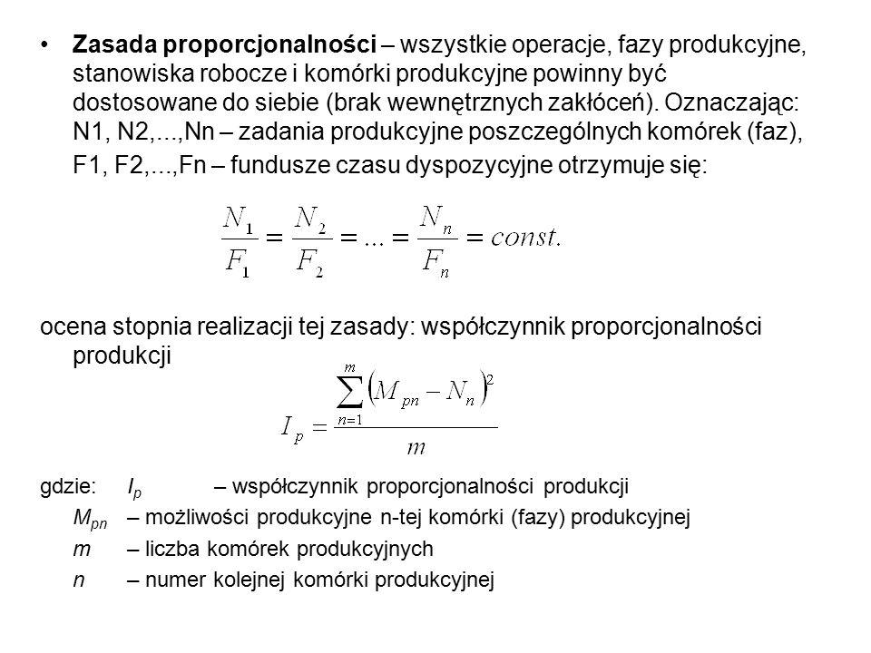 Zasada proporcjonalności – wszystkie operacje, fazy produkcyjne, stanowiska robocze i komórki produkcyjne powinny być dostosowane do siebie (brak wewn