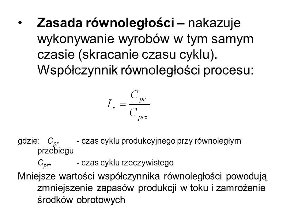 Zasada równoległości – nakazuje wykonywanie wyrobów w tym samym czasie (skracanie czasu cyklu). Współczynnik równoległości procesu: gdzie: C pr - czas