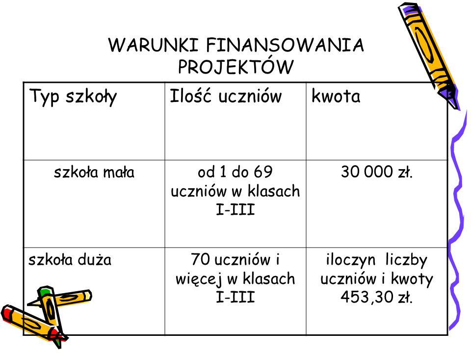 WARUNKI FINANSOWANIA PROJEKTÓW Typ szkołyIlość uczniówkwota szkoła małaod 1 do 69 uczniów w klasach I-III 30 000 zł.