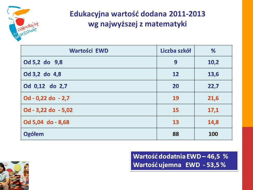 Edukacyjna wartość dodana 2011-2013 wg najwyższej z matematyki Wartość dodatnia EWD – 46,5 % Wartość ujemna EWD - 53,5 % Wartość dodatnia EWD – 46,5 % Wartość ujemna EWD - 53,5 %