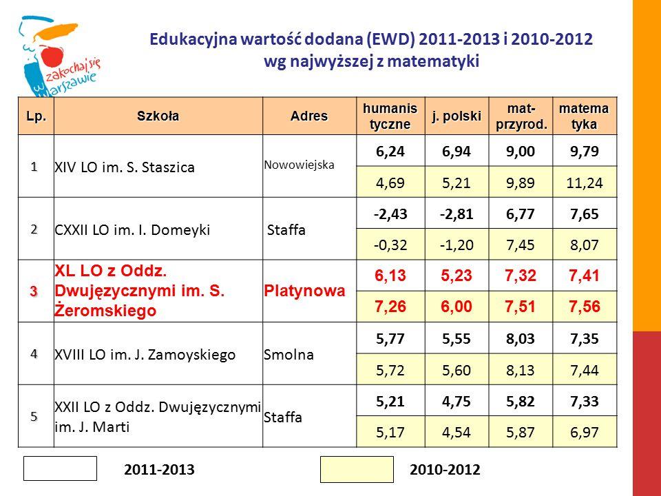 Lp.SzkołaAdres humanis tyczne j. polski mat- przyrod.