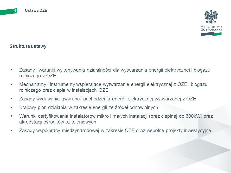 4 Ustawa OZE Zasady i warunki wykonywania działalności dla wytwarzania energii elektrycznej i biogazu rolniczego z OZE Mechanizmy i instrumenty wspier