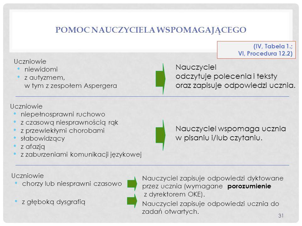 POMOC NAUCZYCIELA WSPOMAGAJĄCEGO (IV, Tabela 1.; VI, Procedura 12.2) Uczniowie niewidomi z autyzmem, w tym z zespołem Aspergera Uczniowie niepełnospra