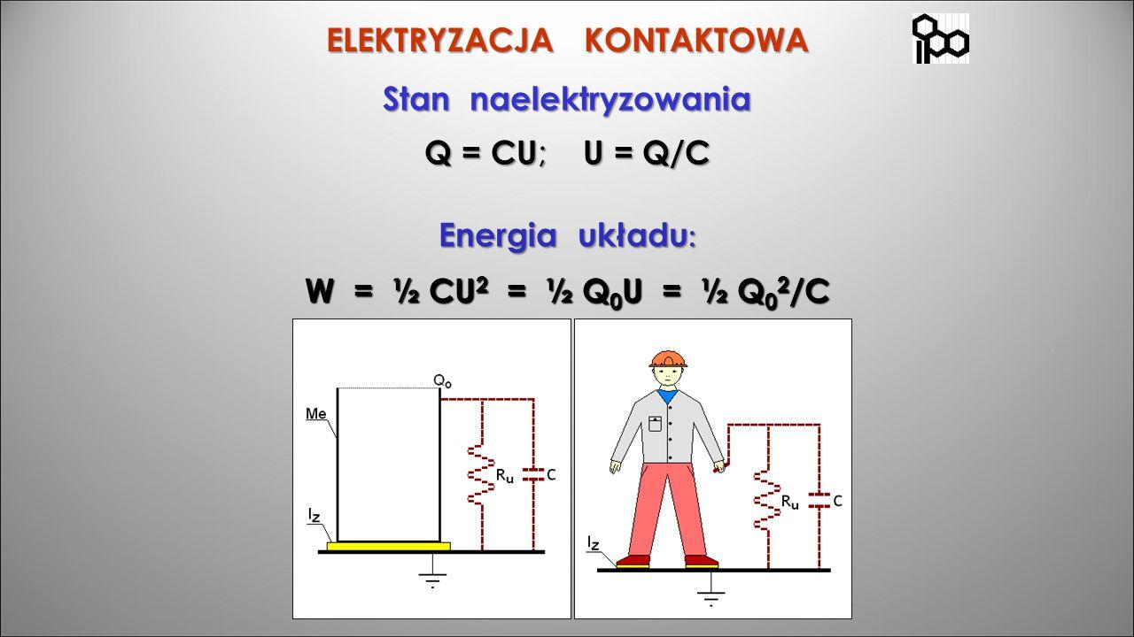 Stan naelektryzowania Q = CU ; U = Q/C Energia układu : ELEKTRYZACJA KONTAKTOWA W = ½ CU 2 = ½ Q 0 U = ½ Q 0 2 /C