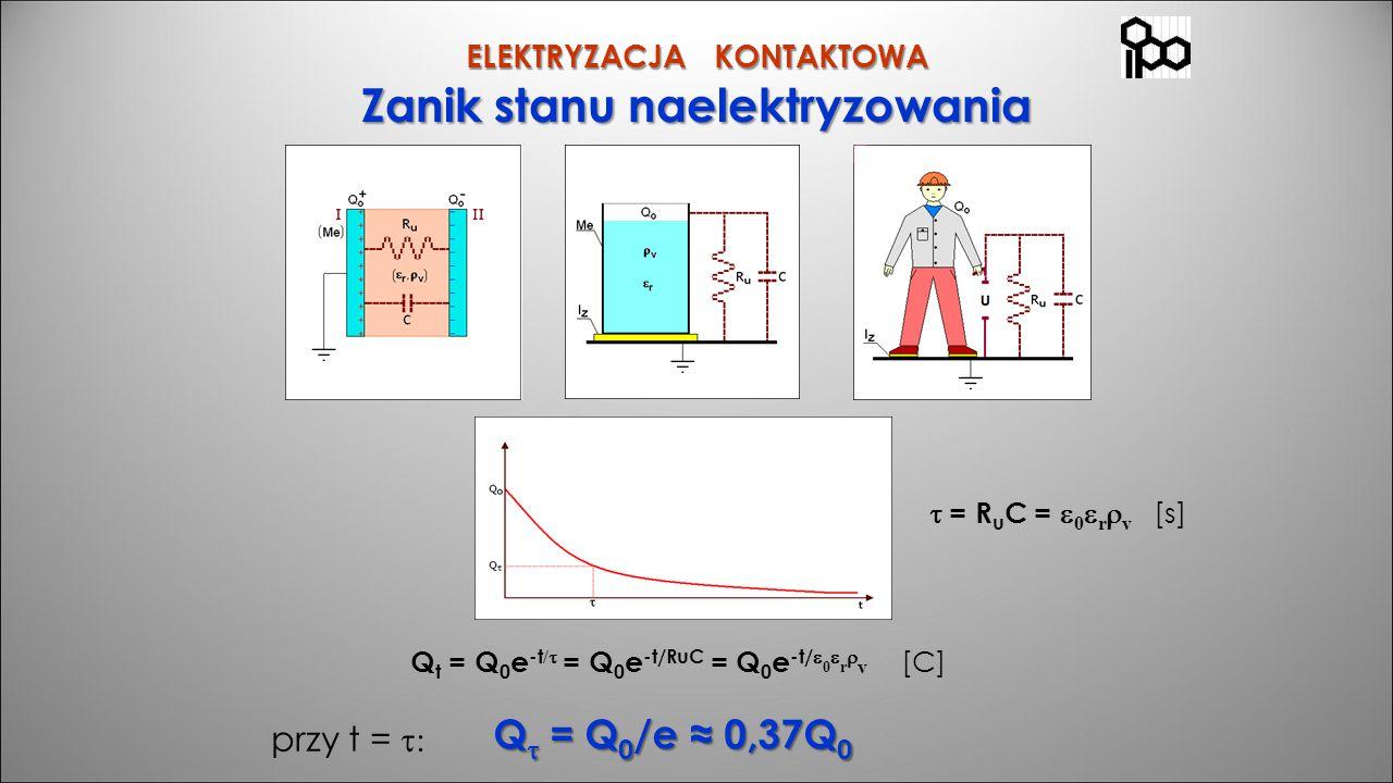 Zanik stanu naelektryzowania ELEKTRYZACJA KONTAKTOWA  = R u C =  0  r  v [s] Q t = Q 0 e -t /  = Q 0 e -t/RuC = Q 0 e -t/  0  r  v [C] przy t