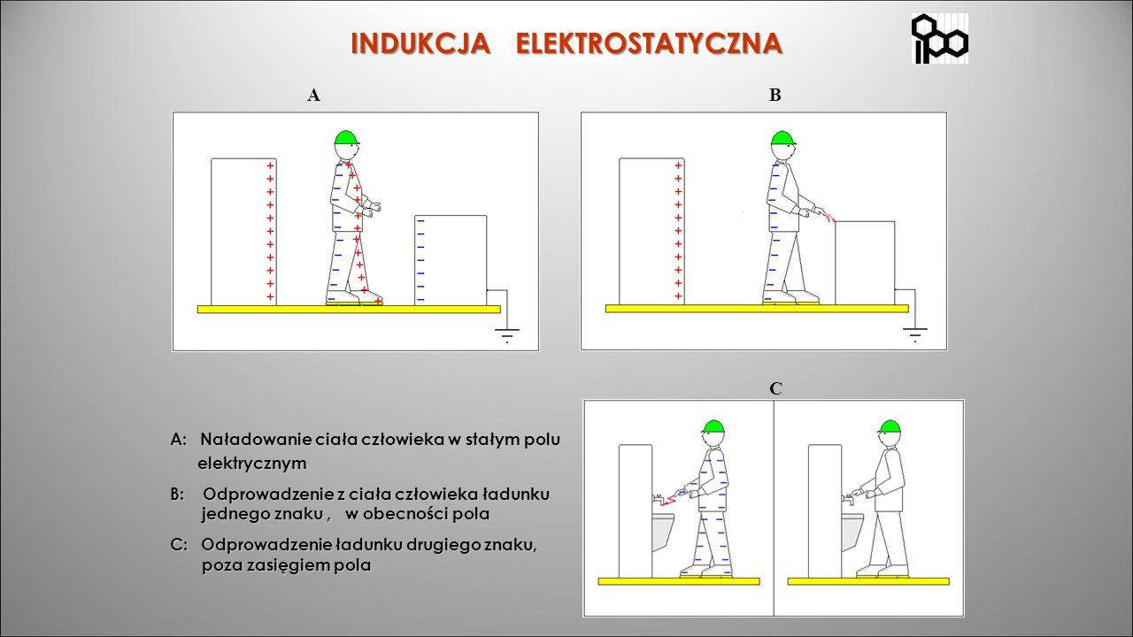 INDUKCJA ELEKTROSTATYCZNA AB C A: Naładowanie ciała człowieka w stałym polu elektrycznym elektrycznym B: Odprowadzenie z ciała człowieka ładunku jedne