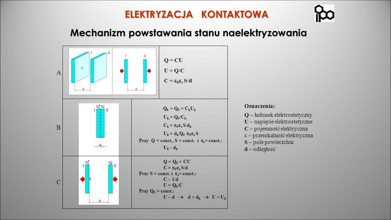 Q = CU U = Q/C C =  0  r S/d ELEKTRYZACJA KONTAKTOWA Mechanizm powstawania stanu naelektryzowania Q k = Q 0 = C k U k U k = Q 0 /C k C k =  0  r S