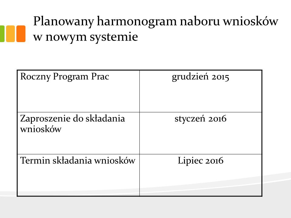 Planowany harmonogram naboru wniosków w nowym systemie Roczny Program Pracgrudzień 2015 Zaproszenie do składania wniosków styczeń 2016 Termin składania wnioskówLipiec 2016