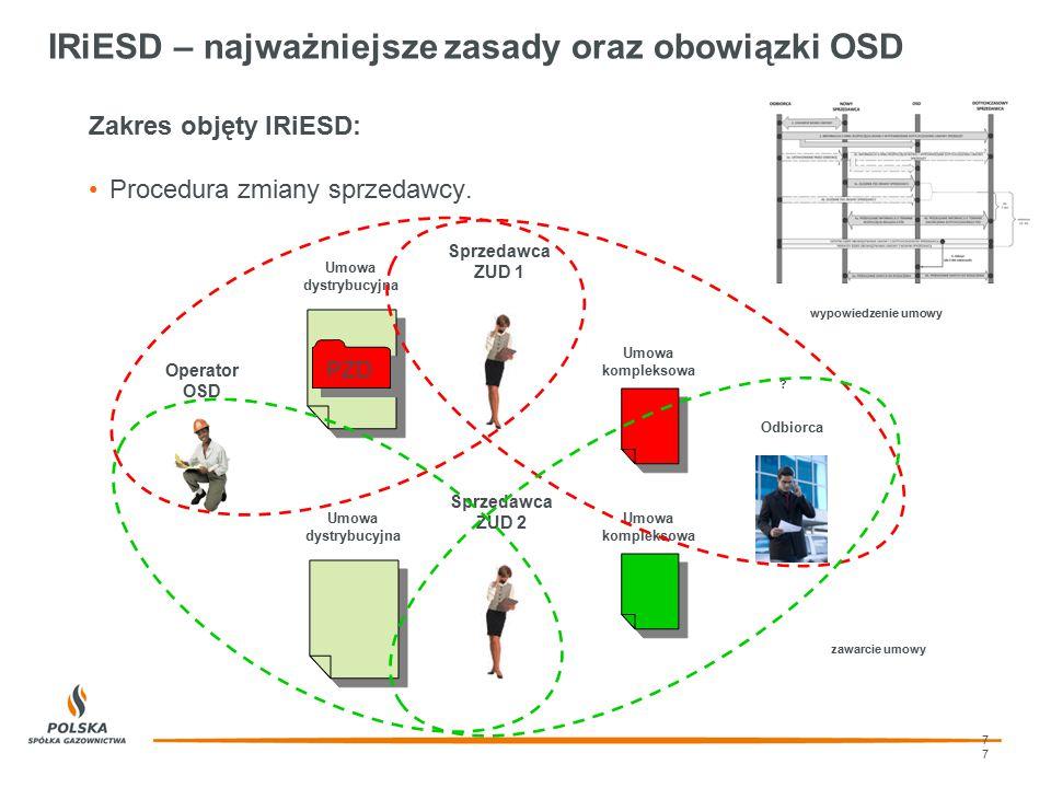 7 wypowiedzenie umowy IRiESD – najważniejsze zasady oraz obowiązki OSD 7 Sprzedawca ZUD 1 Umowa dystrybucyjna Operator OSD Sprzedawca ZUD 2 Umowa dyst