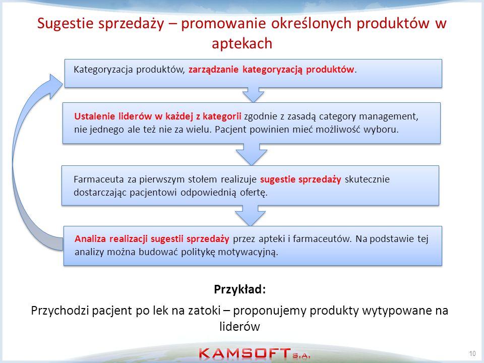 Sugestie sprzedaży – promowanie określonych produktów w aptekach 10 Kategoryzacja produktów, zarządzanie kategoryzacją produktów. Ustalenie liderów w
