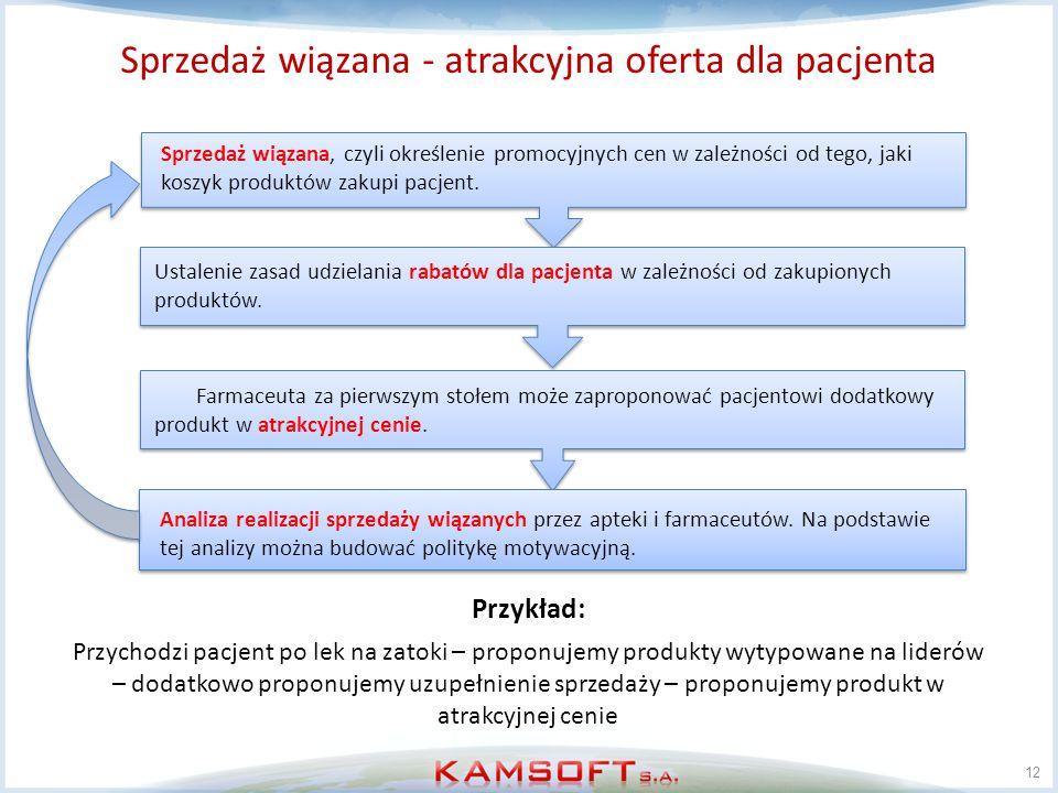 Sprzedaż wiązana - atrakcyjna oferta dla pacjenta 12 Sprzedaż wiązana, czyli określenie promocyjnych cen w zależności od tego, jaki koszyk produktów z