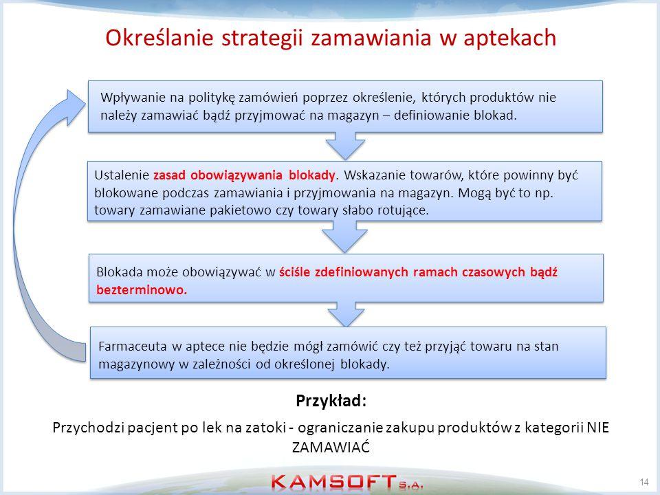 Określanie strategii zamawiania w aptekach 14 Wpływanie na politykę zamówień poprzez określenie, których produktów nie należy zamawiać bądź przyjmować