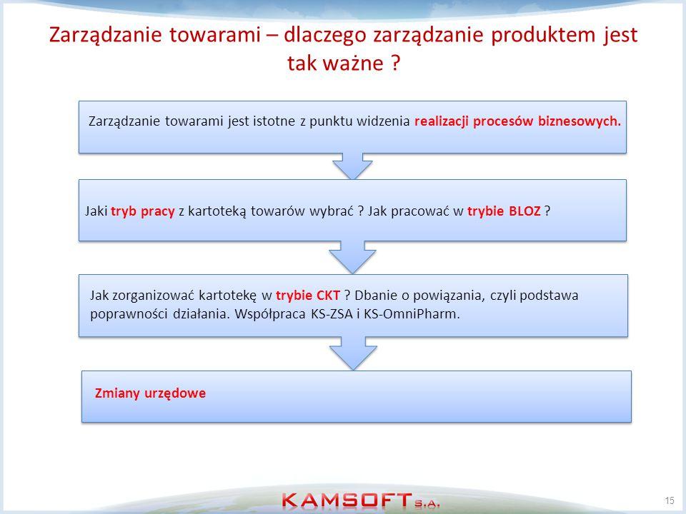 Zarządzanie towarami – dlaczego zarządzanie produktem jest tak ważne ? 15 Zarządzanie towarami jest istotne z punktu widzenia realizacji procesów bizn