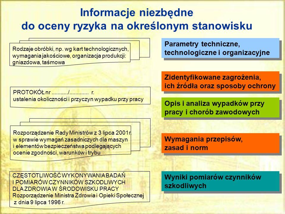Informacje niezbędne do oceny ryzyka na określonym stanowisku Rodzaje obróbki, np. wg kart technologicznych, wymagania jakościowe, organizacja produkc