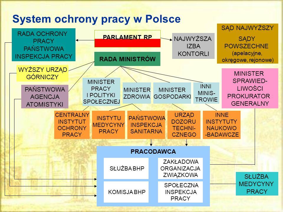 System ochrony pracy w Polsce PARLAMENT RP RADA OCHRONY PRACY PAŃSTWOWA INSPEKCJA PRACY WYŻSZY URZĄD GÓRNICZY NAJWYŻSZA IZBA KONTORLI RADA MINISTRÓW M