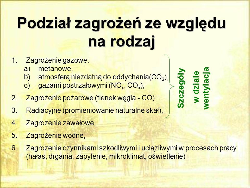 Podział zagrożeń ze względu na rodzaj 1.Zagrożenie gazowe: a)metanowe, b)atmosferą niezdatną do oddychania(CO 2 ), c)gazami postrzałowymi (NO x ; CO x