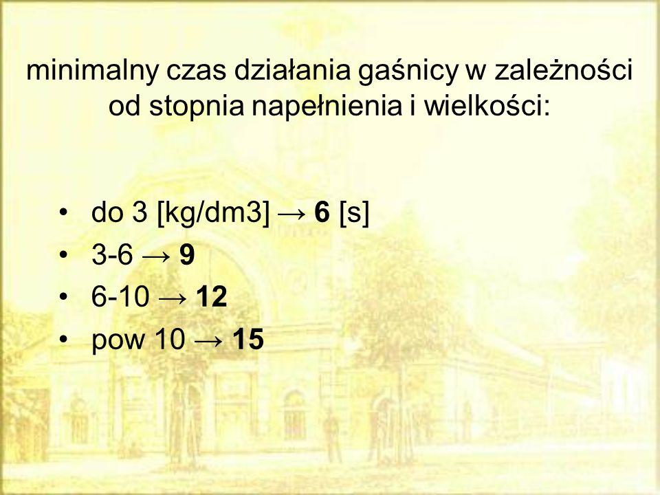 minimalny czas działania gaśnicy w zależności od stopnia napełnienia i wielkości: do 3 [kg/dm3] → 6 [s] 3-6 → 9 6-10 → 12 pow 10 → 15