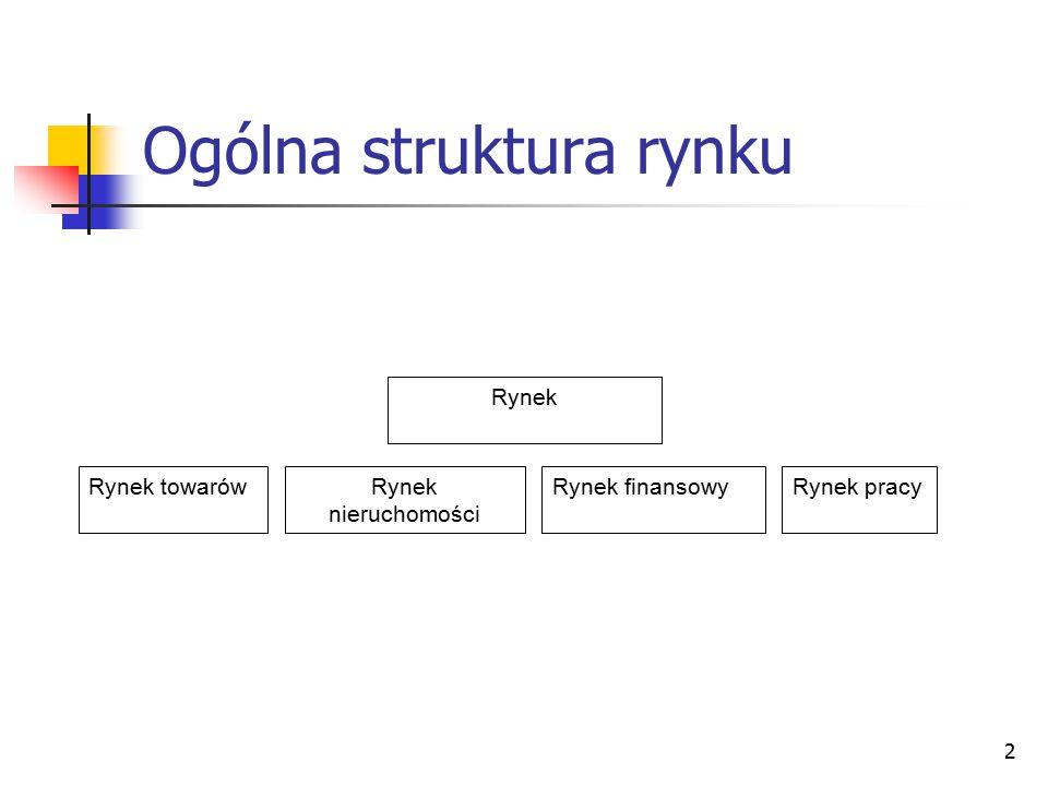 2 Ogólna struktura rynku Rynek towarówRynek nieruchomości Rynek pracyRynek finansowy Rynek