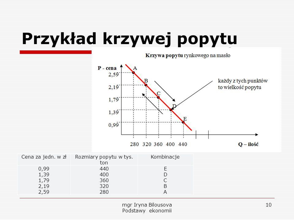 Przykład krzywej popytu Cena za jedn. w złRozmiary popytu w tys. ton Kombinacje 0,99 1,39 1,79 2,19 2,59 440 400 360 320 280 EDCBAEDCBA mgr Iryna Bilo