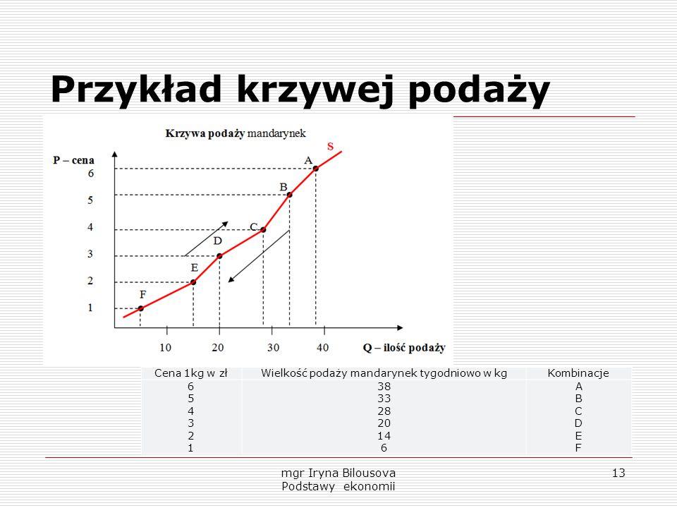 Przykład krzywej podaży Cena 1kg w złWielkość podaży mandarynek tygodniowo w kgKombinacje 654321654321 38 33 28 20 14 6 ABCDEFABCDEF mgr Iryna Bilouso