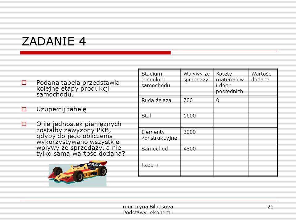 mgr Iryna Bilousova Podstawy ekonomii 26 ZADANIE 4  Podana tabela przedstawia kolejne etapy produkcji samochodu.  Uzupełnij tabelę  O ile jednostek