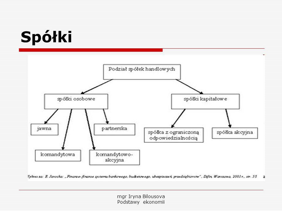 Spółki mgr Iryna Bilousova Podstawy ekonomii