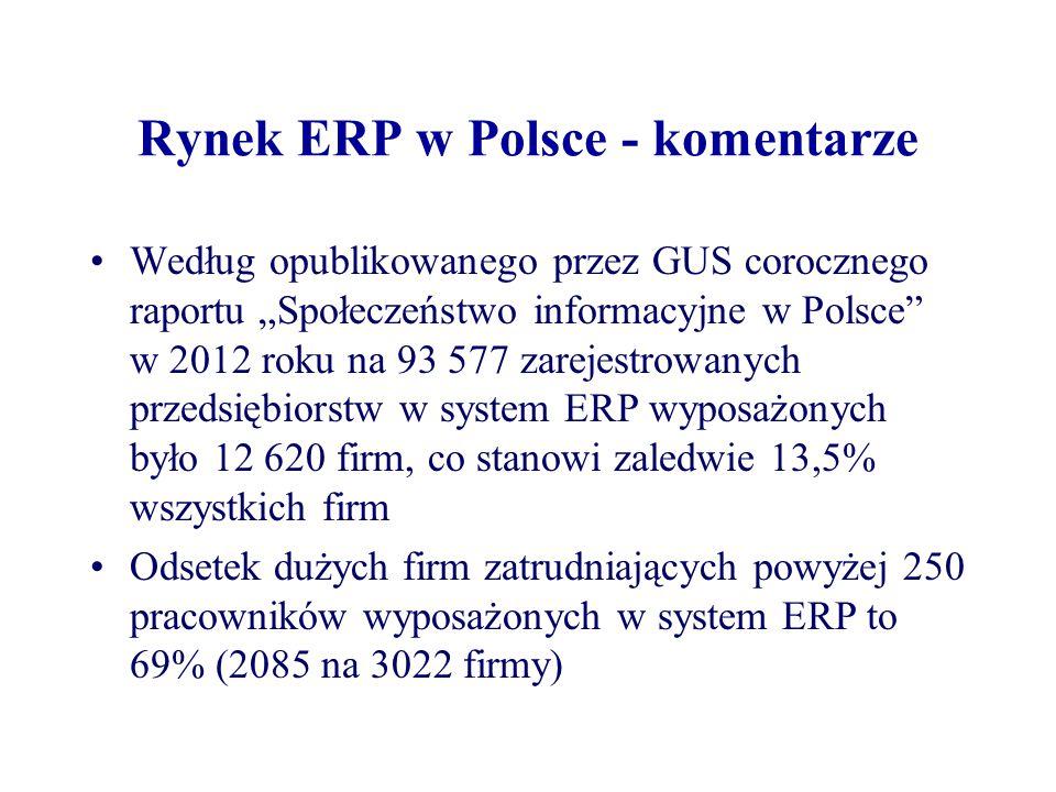 """Rynek ERP w Polsce - komentarze Według opublikowanego przez GUS corocznego raportu """"Społeczeństwo informacyjne w Polsce w 2012 roku na 93 577 zarejestrowanych przedsiębiorstw w system ERP wyposażonych było 12 620 firm, co stanowi zaledwie 13,5% wszystkich firm Odsetek dużych firm zatrudniających powyżej 250 pracowników wyposażonych w system ERP to 69% (2085 na 3022 firmy)"""
