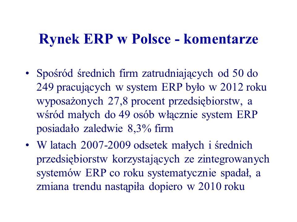 Rynek ERP w Polsce - komentarze Spośród średnich firm zatrudniających od 50 do 249 pracujących w system ERP było w 2012 roku wyposażonych 27,8 procent przedsiębiorstw, a wśród małych do 49 osób włącznie system ERP posiadało zaledwie 8,3% firm W latach 2007-2009 odsetek małych i średnich przedsiębiorstw korzystających ze zintegrowanych systemów ERP co roku systematycznie spadał, a zmiana trendu nastąpiła dopiero w 2010 roku