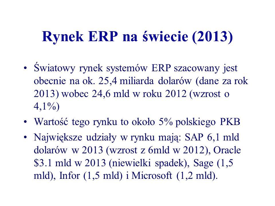 Rynek ERP na świecie (2013) Światowy rynek systemów ERP szacowany jest obecnie na ok. 25,4 miliarda dolarów (dane za rok 2013) wobec 24,6 mld w roku 2